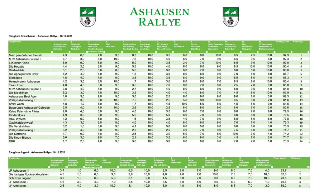 Ashausen Rallye 2020 Ergebnisse